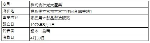 /data/fund/4981/営業者概要.jpg