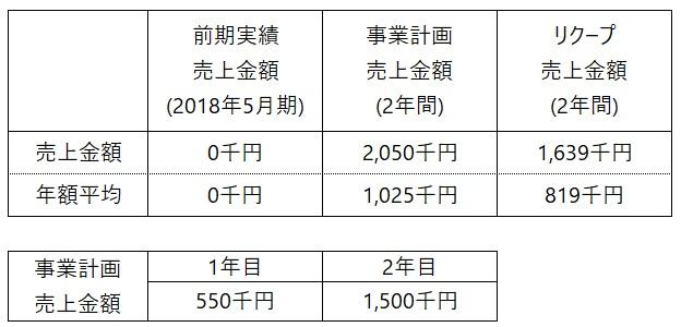 /data/fund/5010/事業売上計画.jpg