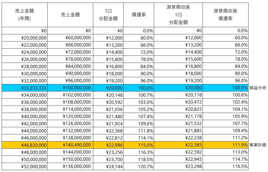 /data/fund/5011/シミュレーション表.jpg