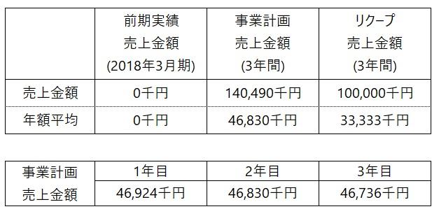/data/fund/5011/事業売上計画.jpg