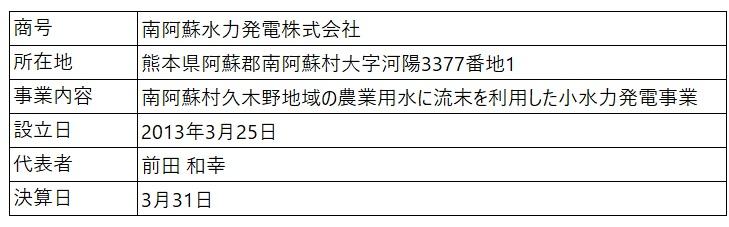 /data/fund/5011/営業者概要.jpg