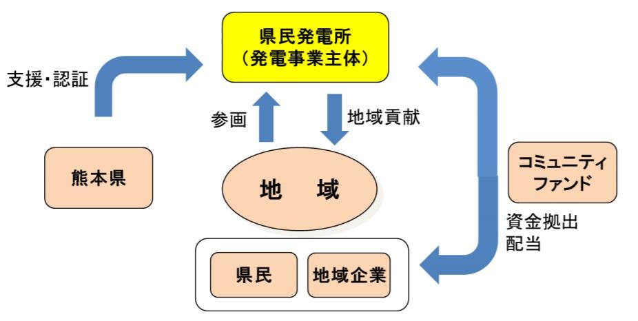 /data/fund/5011/県民ファンド.jpg