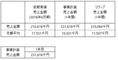 /data/fund/5016/事業計画売上.jpg