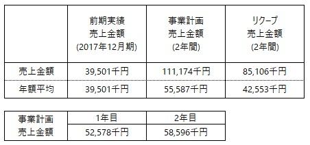 /data/fund/5026/事業計画売上.jpg