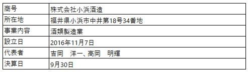 /data/fund/5026/営業者概要.jpg
