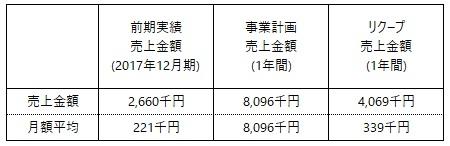 /data/fund/5027/事業計画売上.jpg