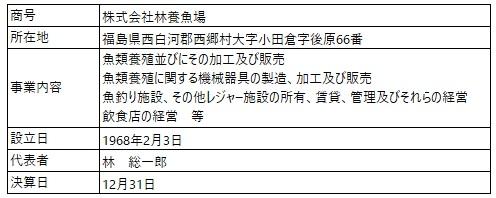 /data/fund/5027/営業者概要.jpg