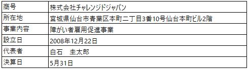 /data/fund/5028/営業者概要.png