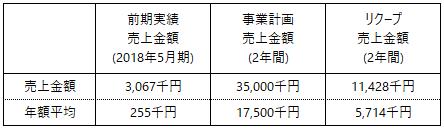 /data/fund/5028/売上計画.jpg.png