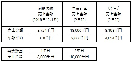 /data/fund/5093/事業計画売上について.jpg