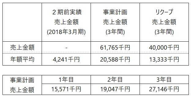 /data/fund/5200/事業売上計画.jpg