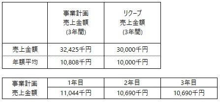 /data/fund/5246/事業計画売上.jpg
