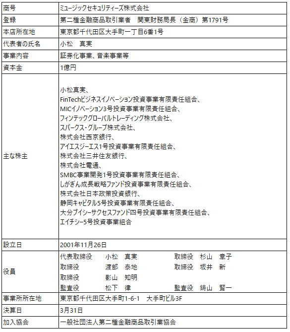 /data/fund/5247/取扱者概要.png