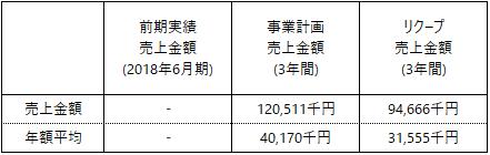 /data/fund/5247/RETOWN_事業計画上売上.png