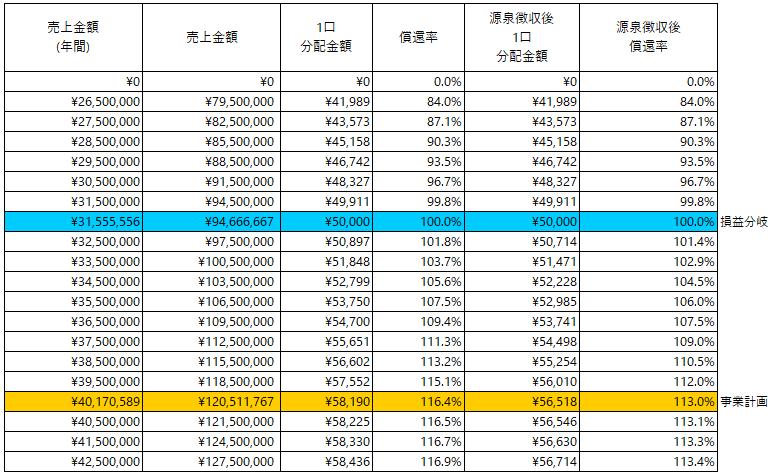 /data/fund/5247/RETOWN_分配シミュレーション.png