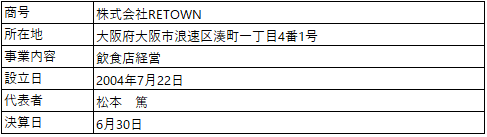 /data/fund/5247/RETOWN_営業者概要.png