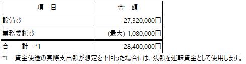 /data/fund/5247/RETOWN_資金使途.png