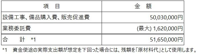 /data/fund/5256/資金使途.jpg