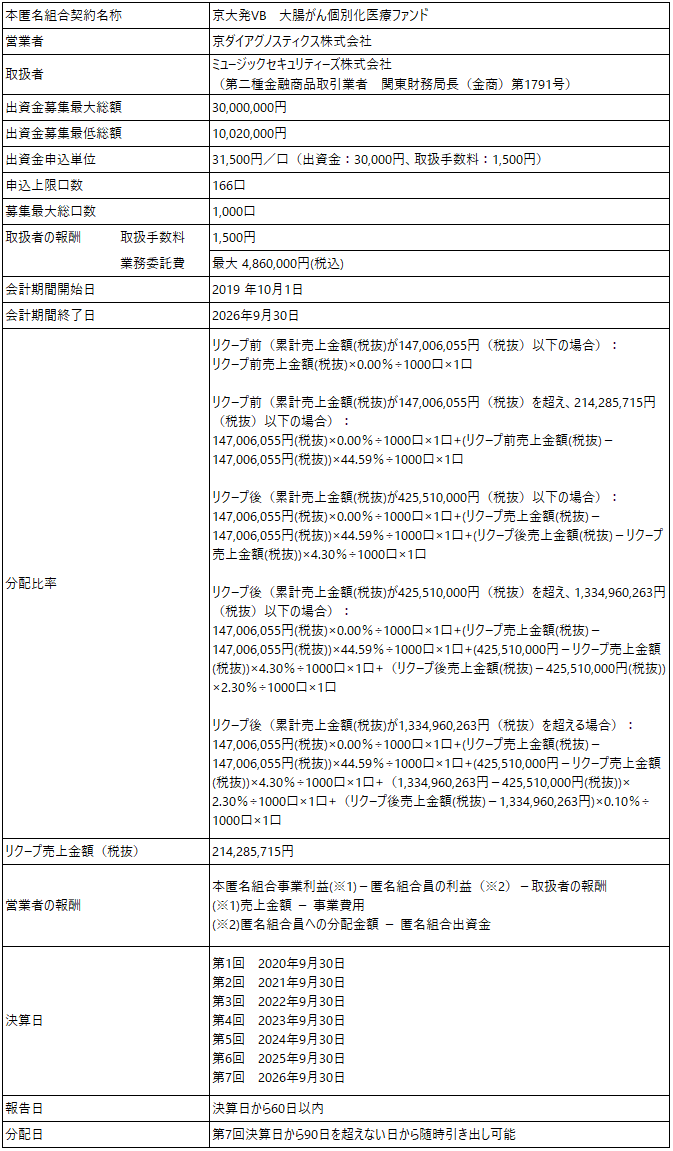 /data/fund/5257/ファンド概要 京ダイ.png