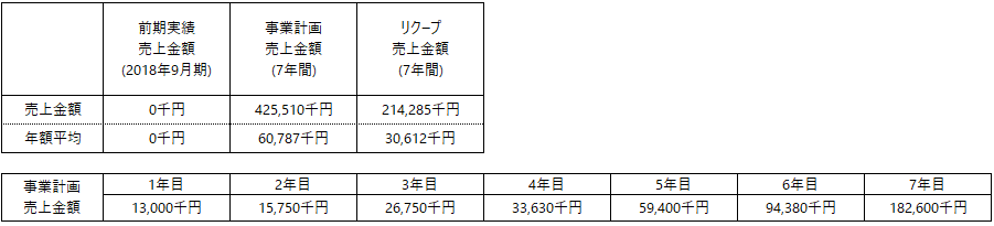 /data/fund/5257/京ダイ 事業計画.png