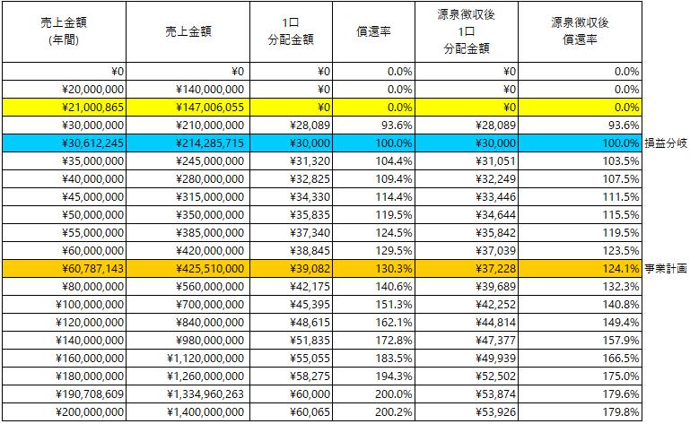 /data/fund/5257/京ダイ 分配シミュレーション.png