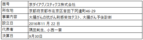 /data/fund/5257/京ダイ 営業者概要.png