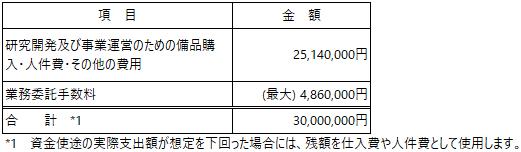 /data/fund/5257/京ダイ 資金使途.png