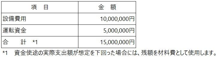 /data/fund/5260/資金使途.jpg