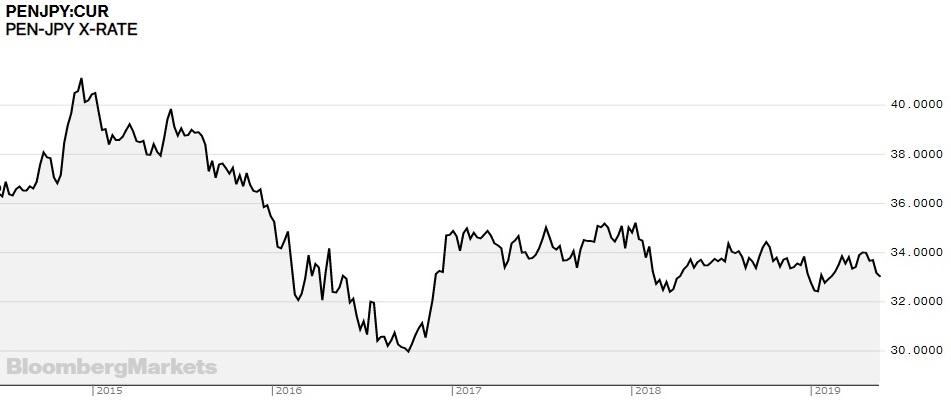 /data/fund/5339/参考:過去5年間の為替レートの推移.jpg