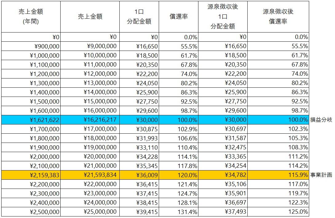 /data/fund/5357/シミュレーション表.jpg