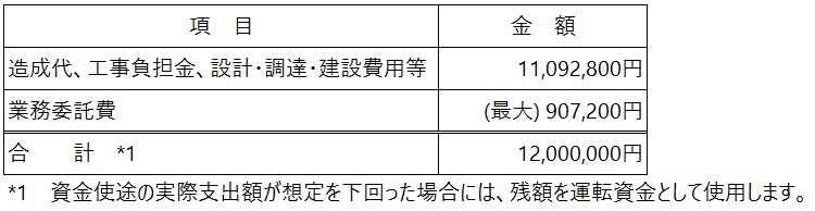 /data/fund/5357/資金使途.jpg