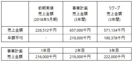 /data/fund/5369/事業計画売上.jpg