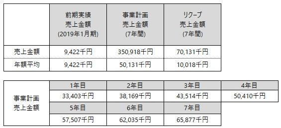 /data/fund/5447/事業計画売上.jpg