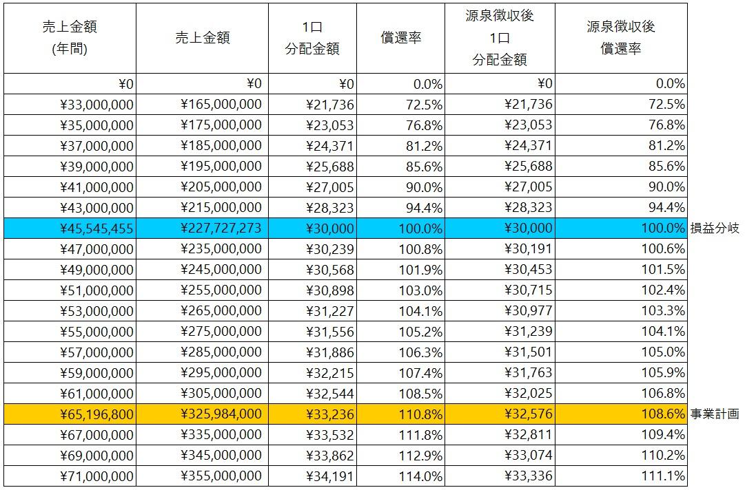 /data/fund/5451/シミュレーション表.jpg