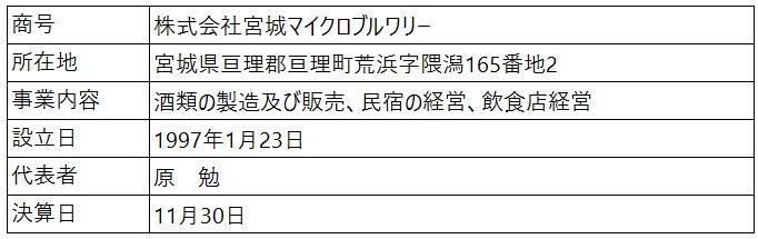 /data/fund/5451/営業者概要.jpg