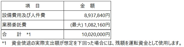 /data/fund/5451/資金使途.jpg