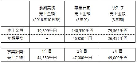 /data/fund/5454/事業計画上売上_みつヴィレッジ2.png