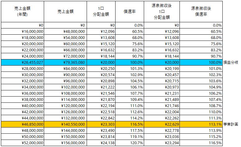 /data/fund/5454/分配シミュレーション_みつヴィレッジ2.png