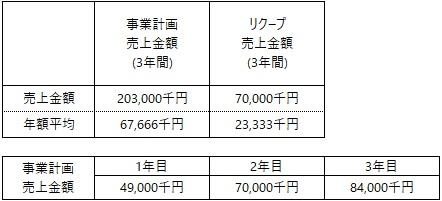 /data/fund/5478/事業計画上売上について.jpg