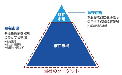 /data/fund/5478/PG用れきおターゲット図.jpg