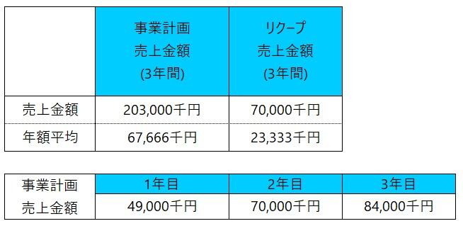 /data/fund/5478/PG用売上計画.jpg