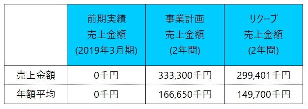 /data/fund/5489/ファンド売上計画.jpg