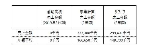/data/fund/5489/事業計画売上高.jpg