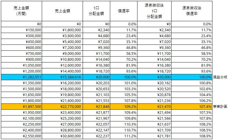 /data/fund/5568/分配シミュレーション_フリームズワーク.jpg