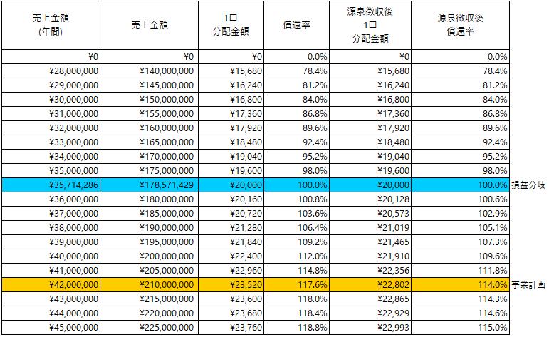 /data/fund/5569/分配シミュレーション_パスファインダー.png
