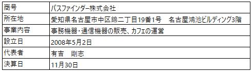 /data/fund/5569/営業者概要_パスファインダー.png