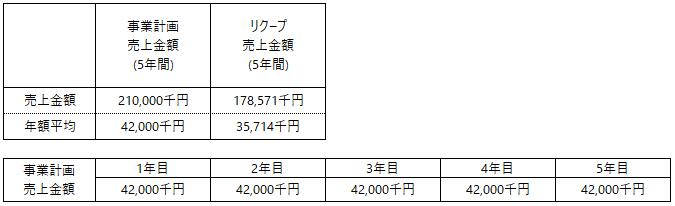 /data/fund/5569/売上_パスファインダー.png