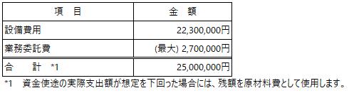 /data/fund/5569/資金使途_パスファインダー株式会社.png