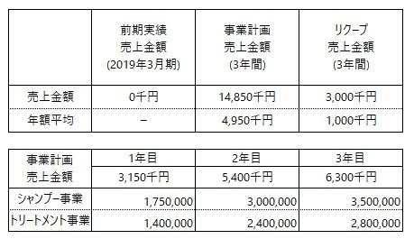 /data/fund/5615/玉木 事業計画.jpg