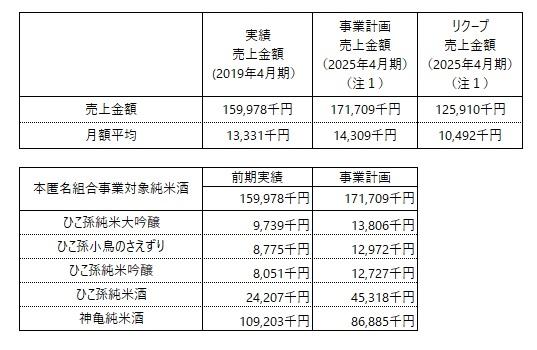 /data/fund/5664/事業計画売上.jpg